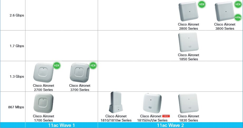Here Comes The Best Cisco Indoor Access Point For You