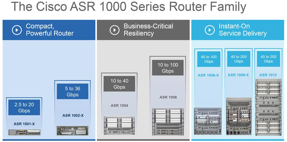 Cisco Asr 1001 License Verification - sevendashboard