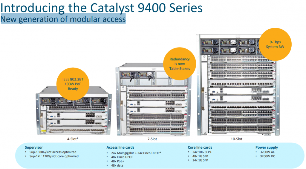 Cisco Catalyst 9400 Series New Generation Of Modular Access Router Switch Blog
