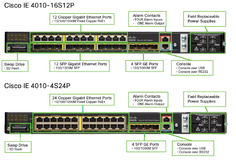 Cisco Industrial Ethernet 4010 Series Switches Ordering