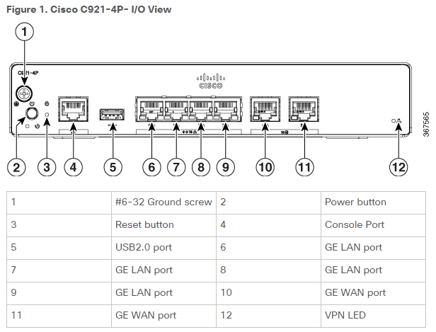 cisco 900 series isrs chassis views, power supply and specs \u2013 router