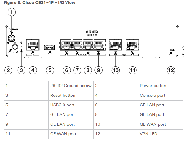 cisco 900 series isrs chassis views, power supply and specs \u2013 routerCisco Router Diagram 8 10 From 87 Votes Cisco Router Diagram 1 10 From #7