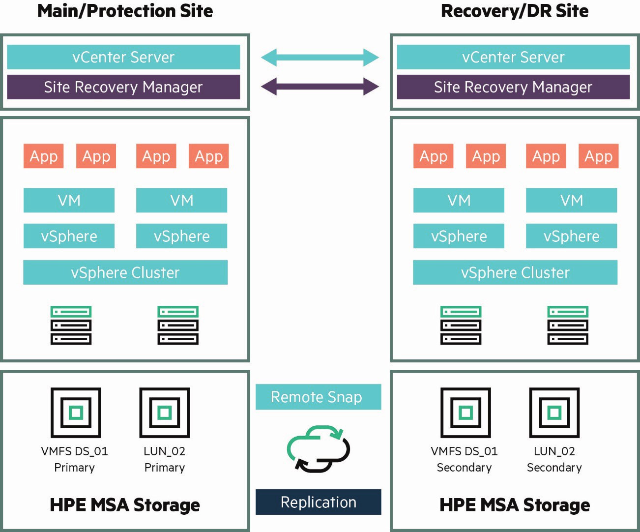hpe-msa-for-vcenter-recovery-10