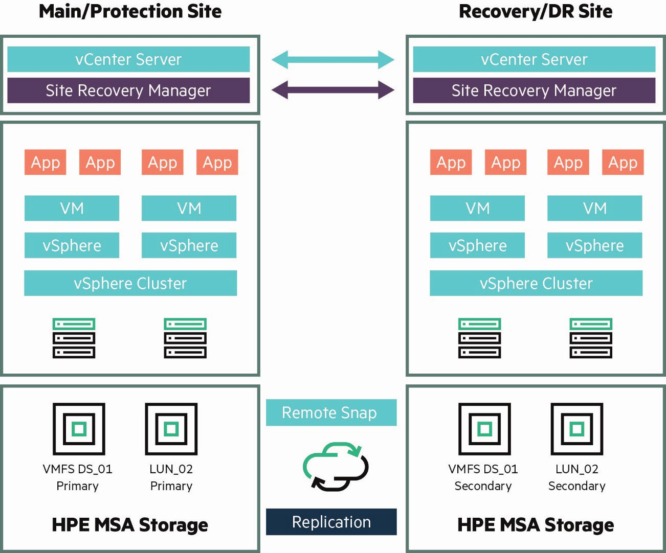 hpe-msa-for-vcenter-recovery-5