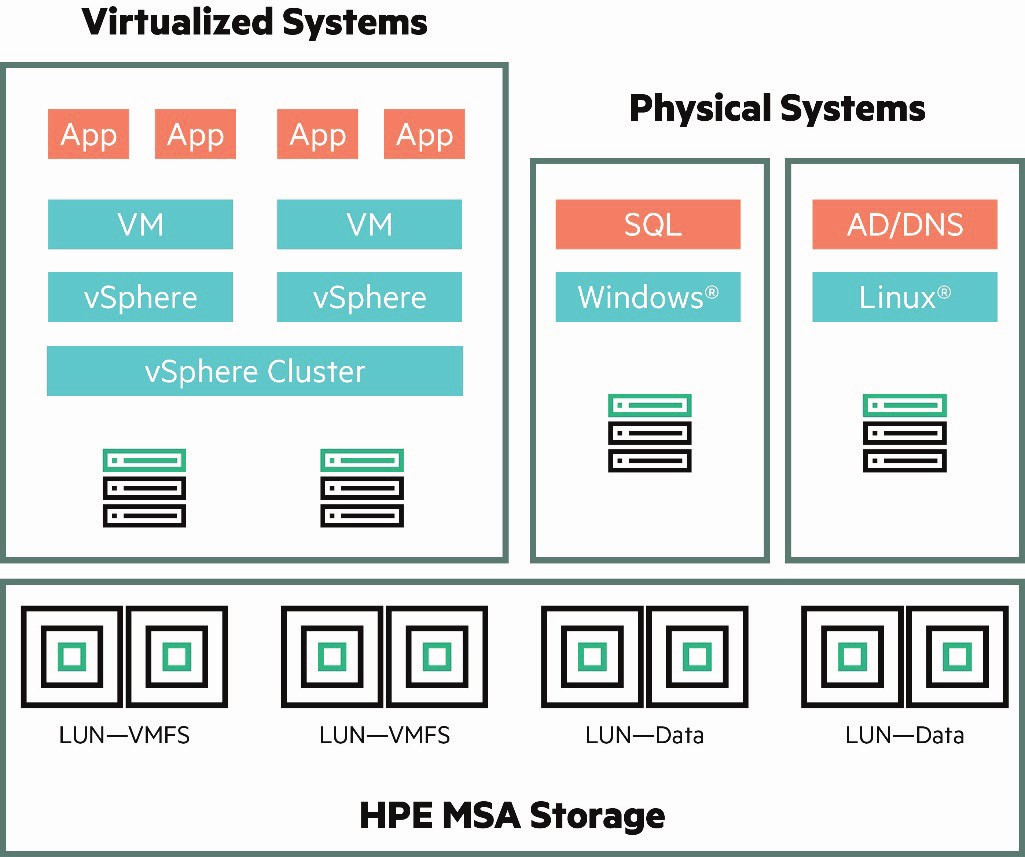 hpe-msa-for-vcenter-recovery-6