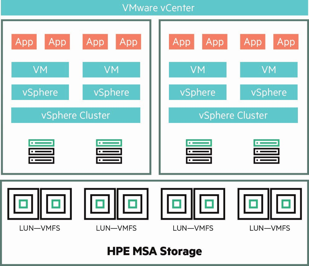 hpe-msa-for-vcenter-recovery-7