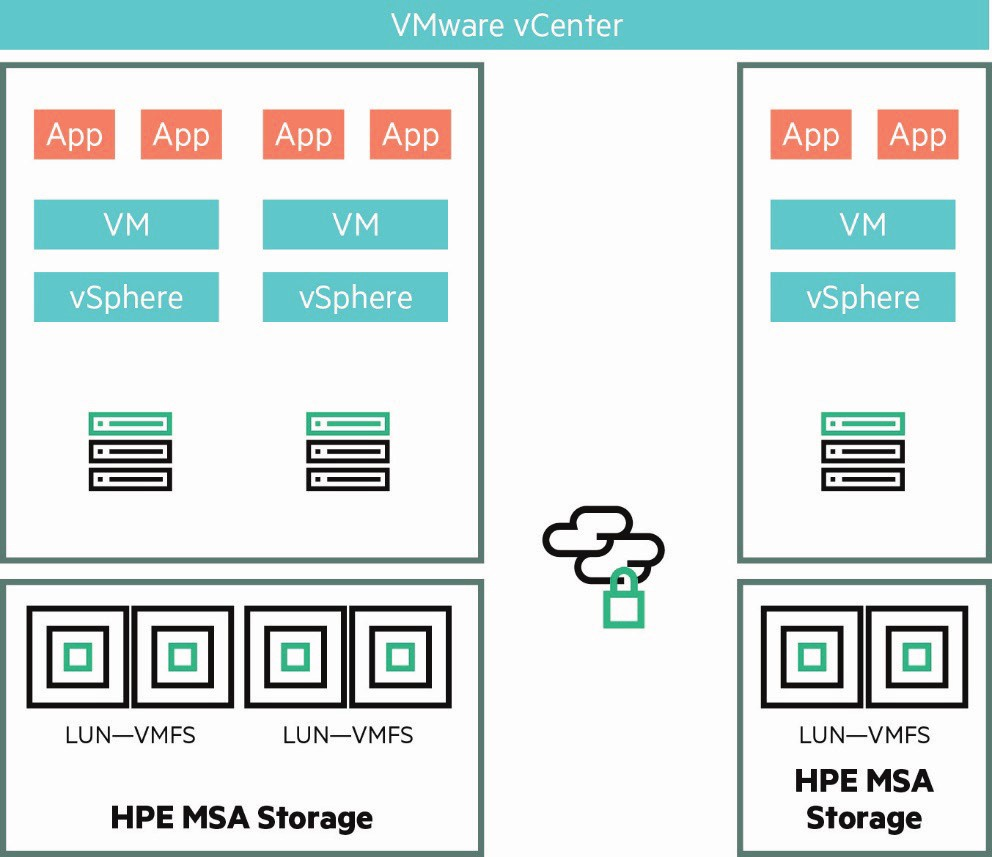 HPE MSA Considerations and Best Practices for vCenter and Recovery