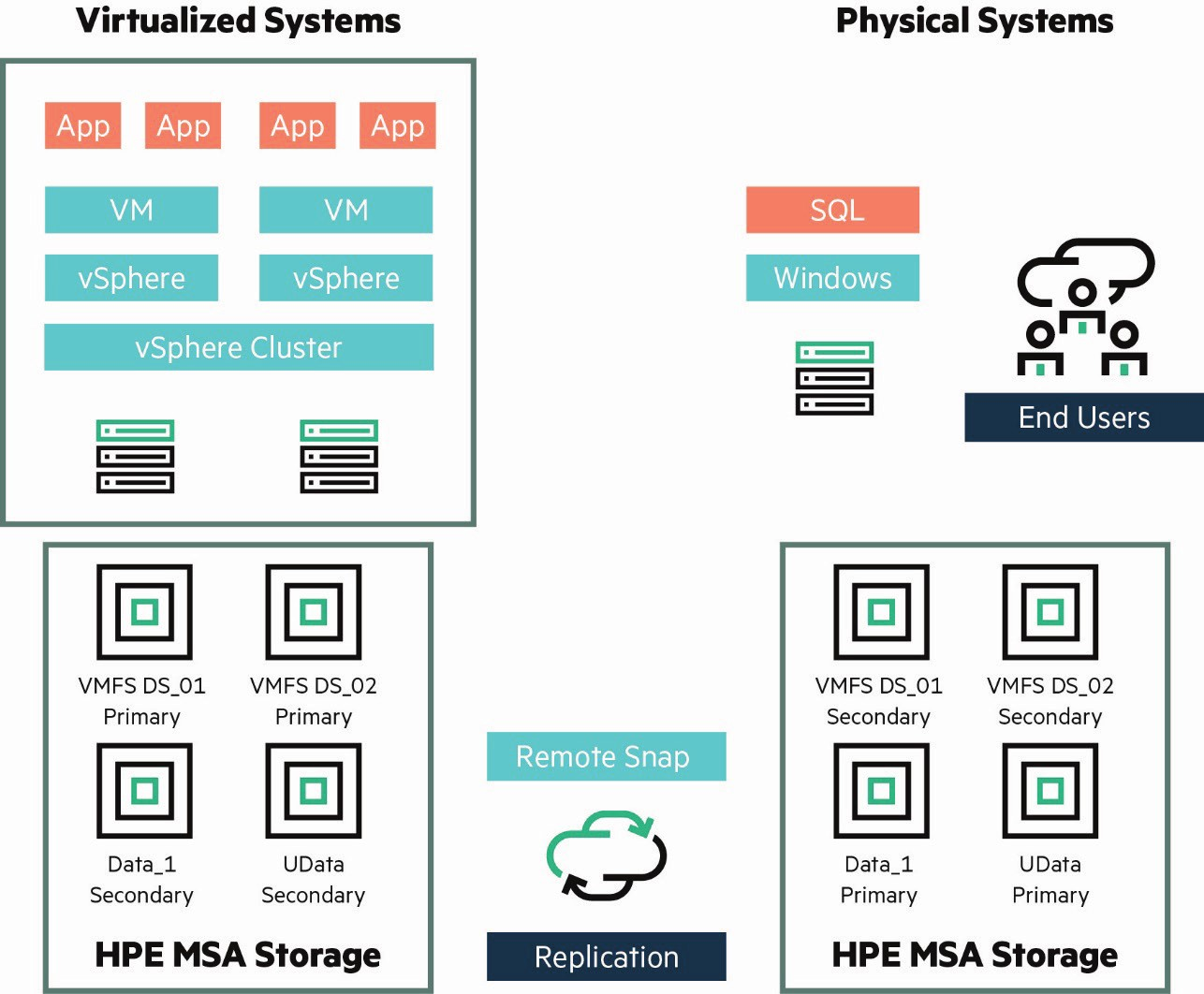 hpe-msa-for-vcenter-recovery-9