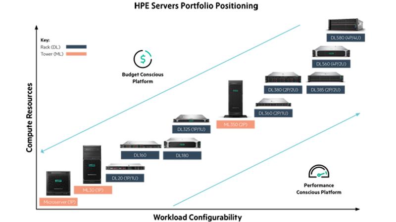Cisco Server vs  HPE Server vs  Dell Server – Router Switch Blog