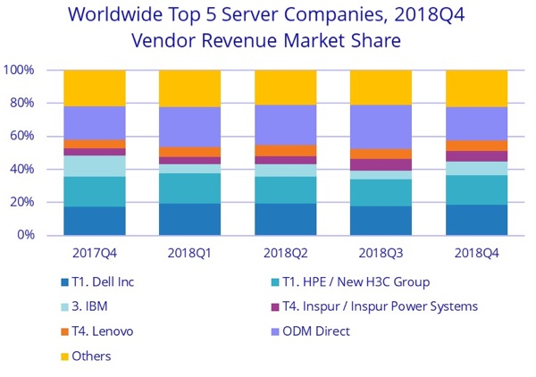 server-market-2017-2018