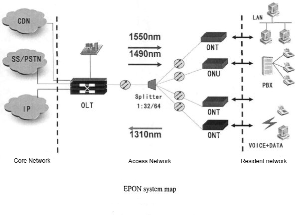 Huawei Olt Configuration