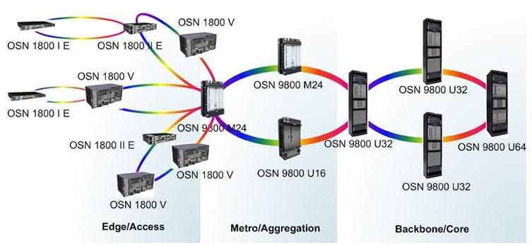 Application Scenarios of OptiX OSN 1800