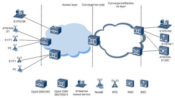 Application Scenarios of OptiX OSN 500&550&580 MSTP