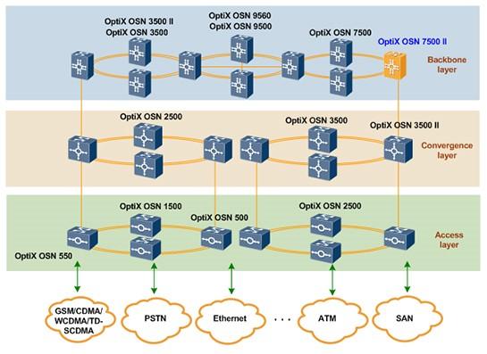 Application of the OptiX OSN 7500 II