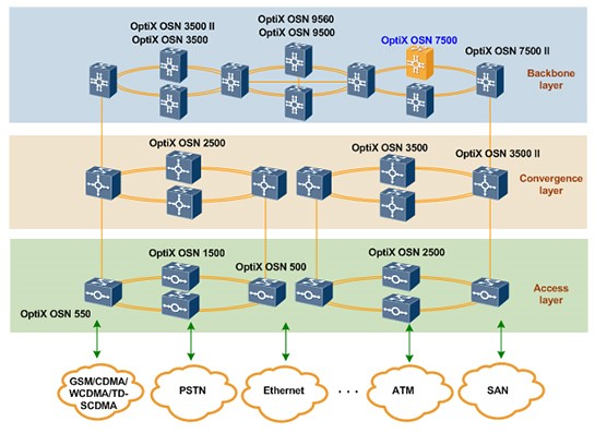 Application of the OptiX OSN 7500 in the transmission network