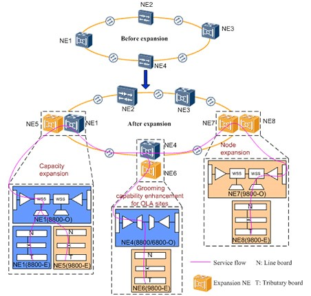 Hybrid networking with OptiX OSN 9800 and OptiX OSN 8800 6800