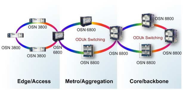 Position of the OptiX OSN 3800 6800 in the network hierarchy