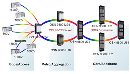 Role of the OptiX OSN 9800 in a network-wide solution