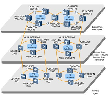 Typical OCS(optical core switching) networking of OptiX OSN 8800