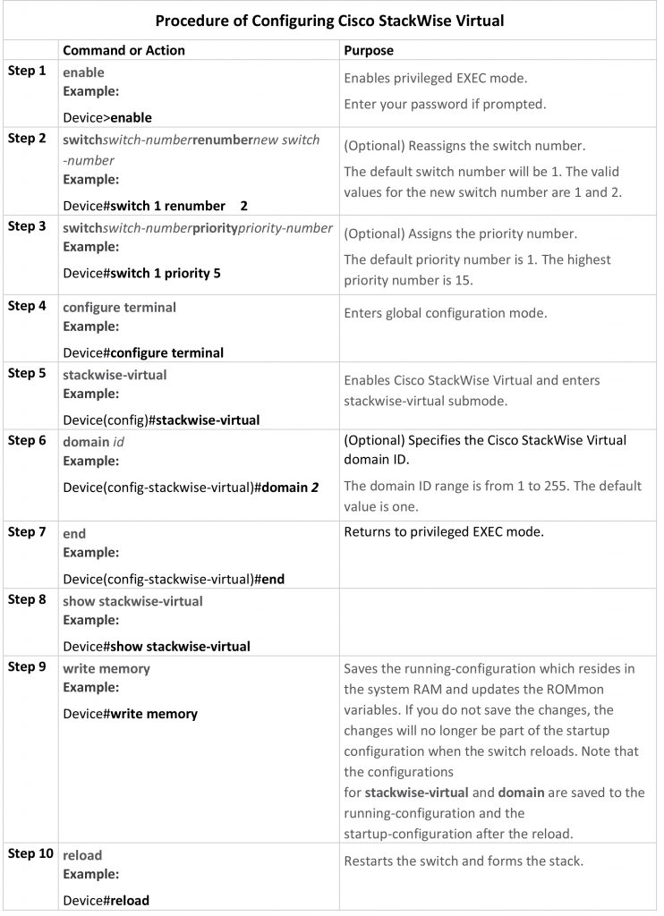 Procedure of Configuring Cisco StackWise Virtual