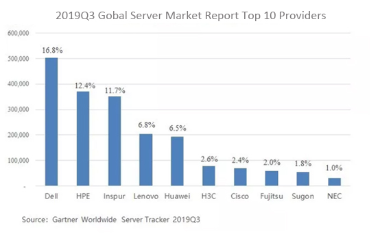 2019Q3 Gobal Server Market Report Top 10 Providers