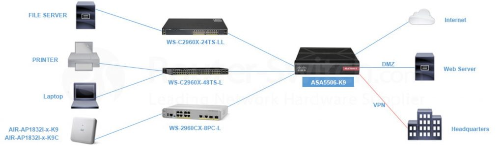 An SMB Network Solution with Cisco Firewalls