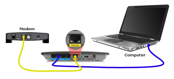 router connect modem