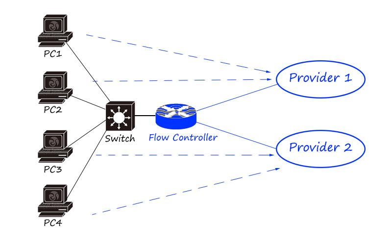 flow controller-1