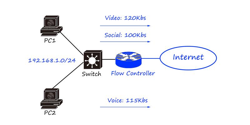 flow controller