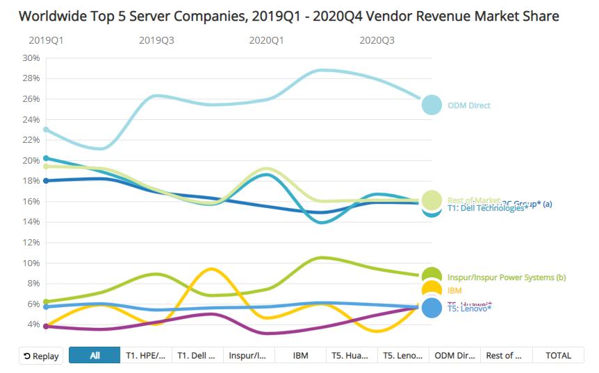 worldwide top 5 server companies