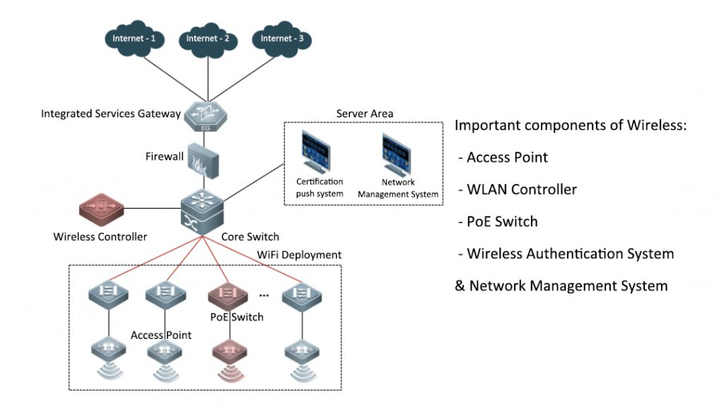 Large-scale wireless networking architecture
