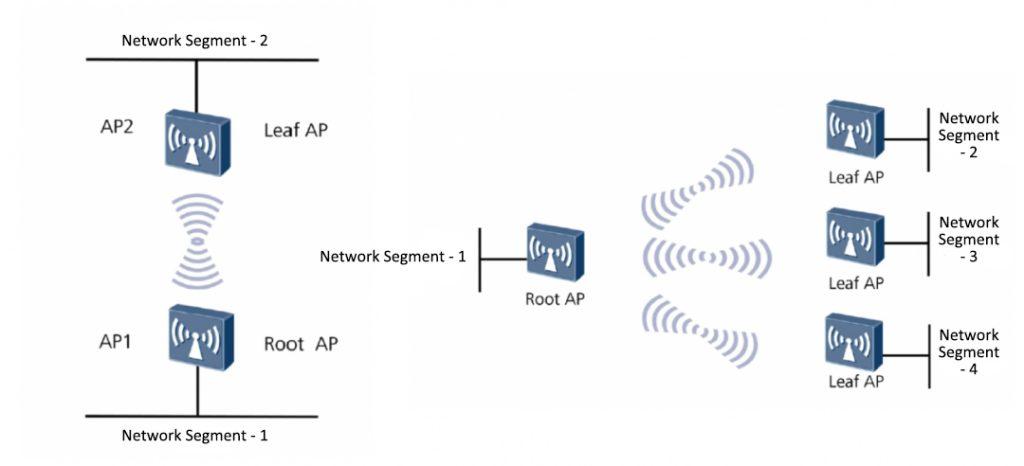 WDS wireless bridge network