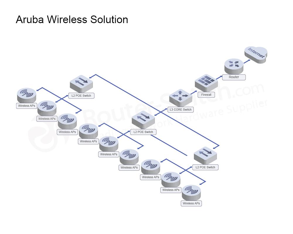 aruba-wifi-solution-architecture