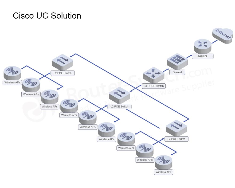 cisco-uc-solution-architecture
