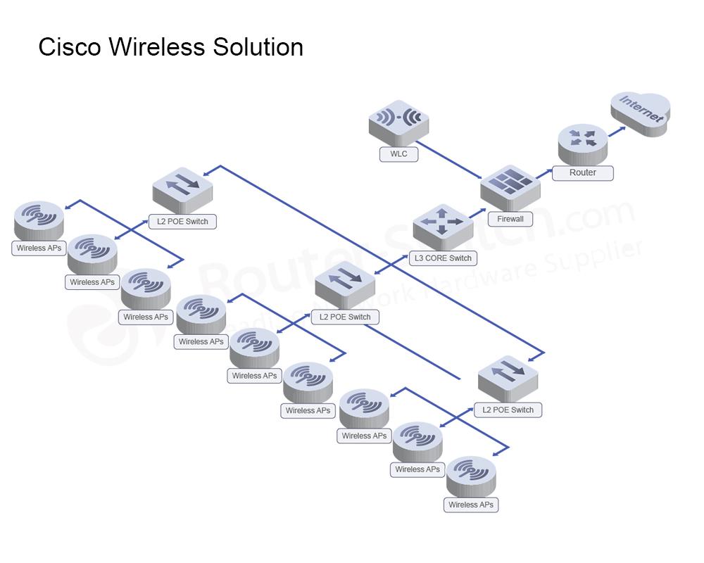cisco-wifi-solution-architecture