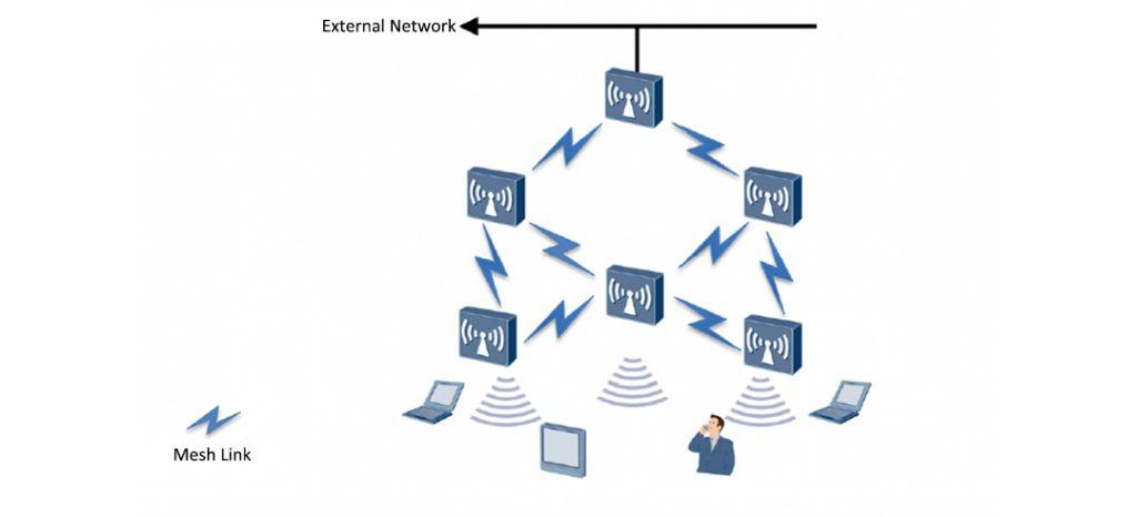 mesh wireless networking-1