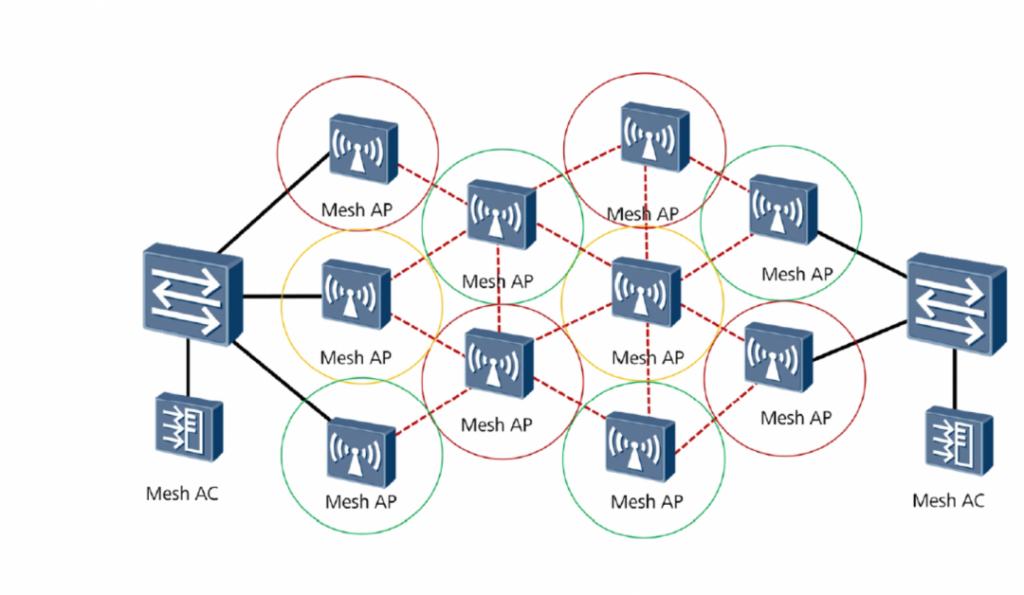 mesh wireless networking-2