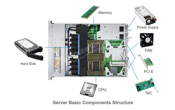 server-basic-components-structure