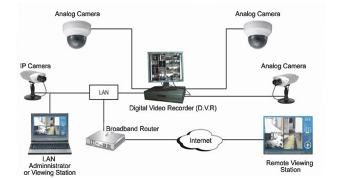 How-does-video-surveillance-work