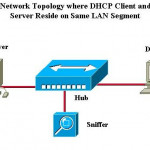 DHCP & DHCP Operation