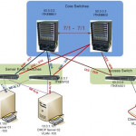 How to Configure DHCP Snooping in a Cisco Catalyst Switch?
