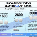 Cisco Ushers in the Next Generation in Enterprise Class Wi-Fi Connectivity