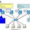How to Configure GLBP?
