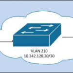 How to Configure Cisco IP SLA?