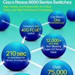 Cisco Nexus 6000 Switches: High-Density, Compact Form Factor