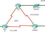 How to Troubleshoot and Verifying OSPF Configuration?