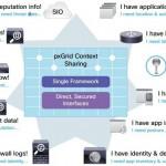 Cisco Platform Exchange Grid (pxGrid) Overview