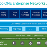 What Cisco ONE Enterprise Networks Architecture Can Do for Modern Networks?