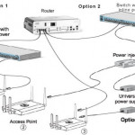 How to Connect Cisco Wireless Access Point?