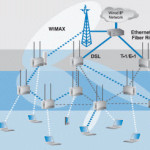 Differences between WLANs, Wi-Fi and WiMax